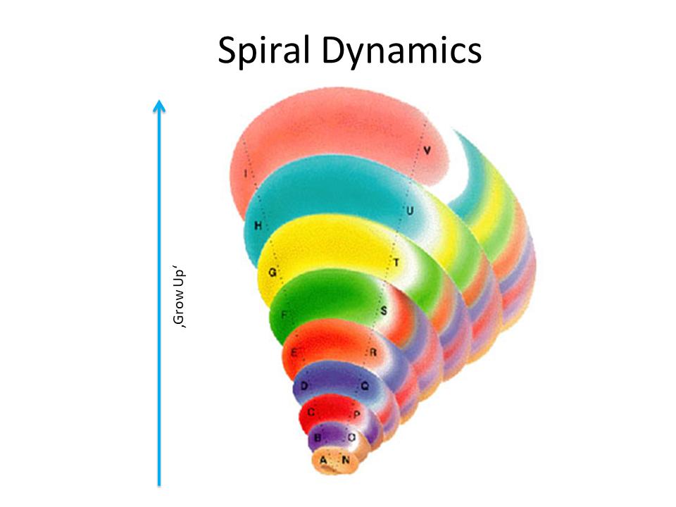 Spiral Dynamicw